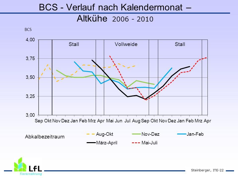 BCS - Verlauf nach Kalendermonat – Altkühe 2006 - 2010