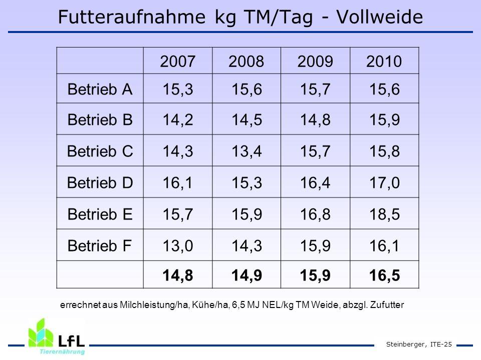 Futteraufnahme kg TM/Tag - Vollweide