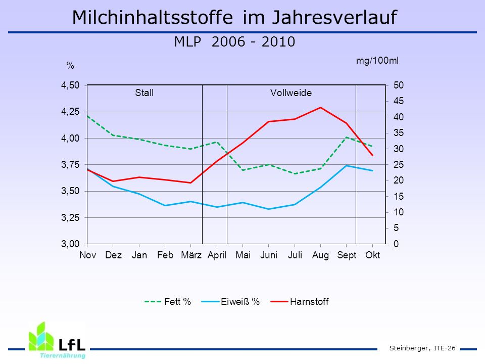 Milchinhaltsstoffe im Jahresverlauf MLP 2006 - 2010