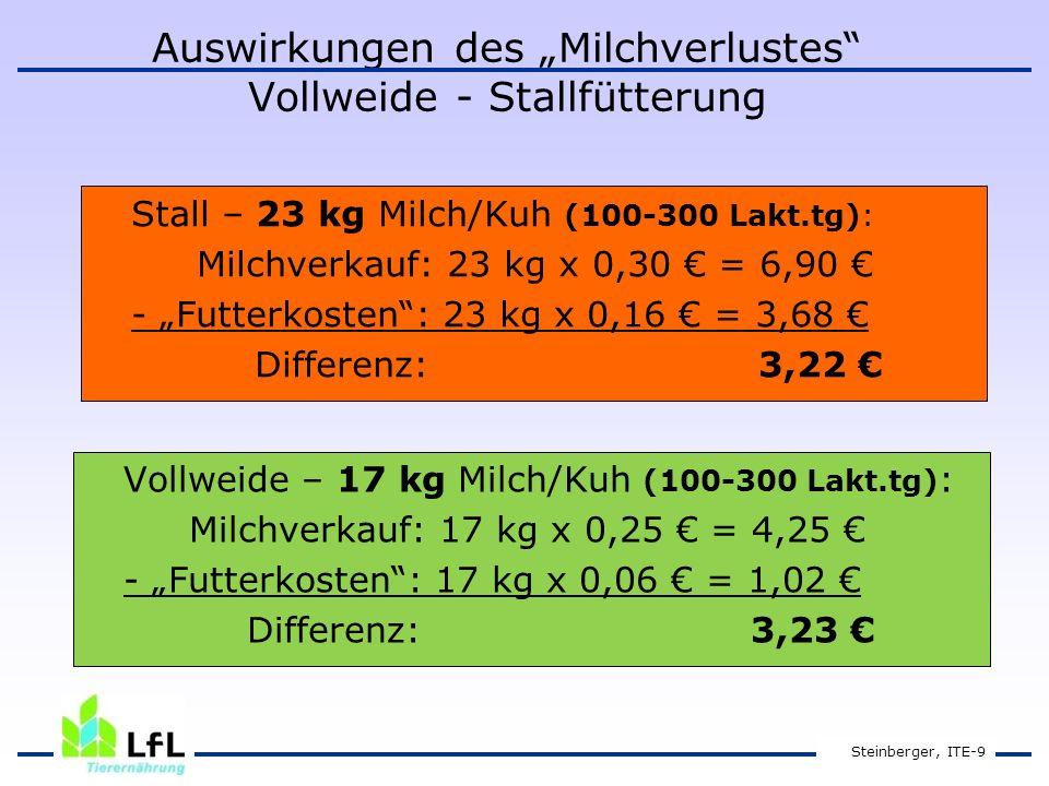 """Auswirkungen des """"Milchverlustes Vollweide - Stallfütterung"""