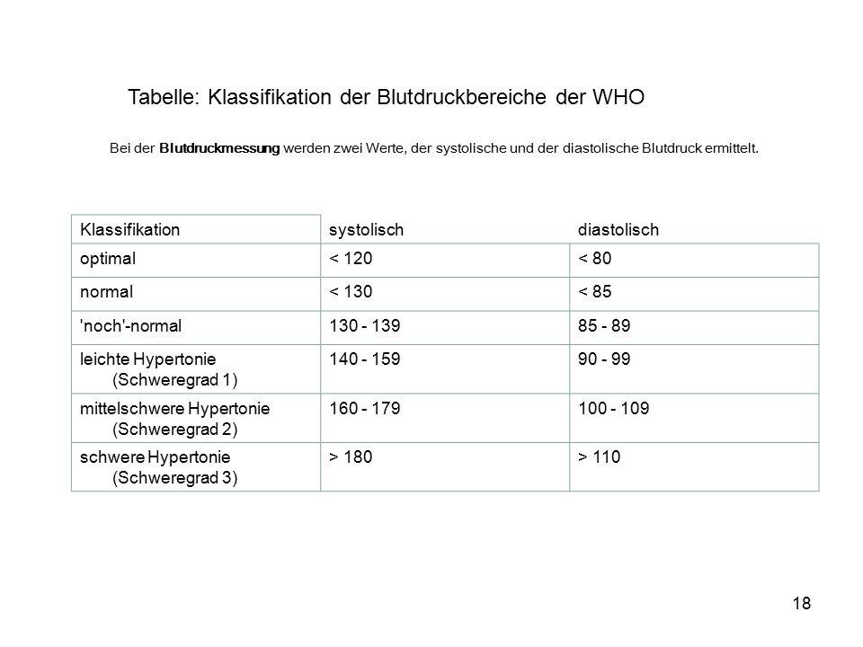 Tabelle: Klassifikation der Blutdruckbereiche der WHO