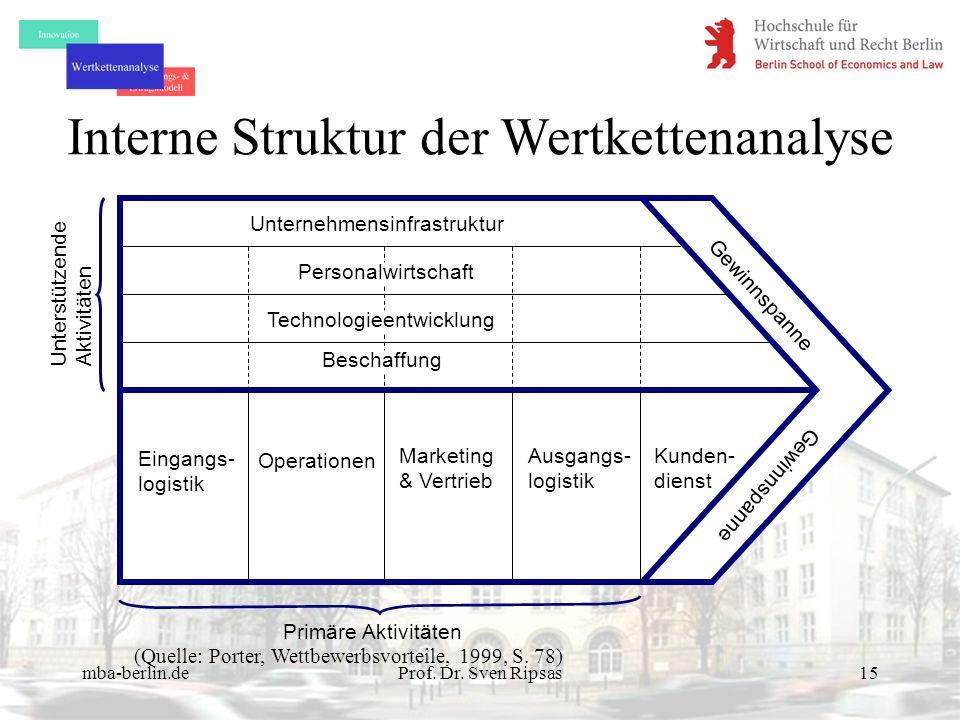 Interne Struktur der Wertkettenanalyse
