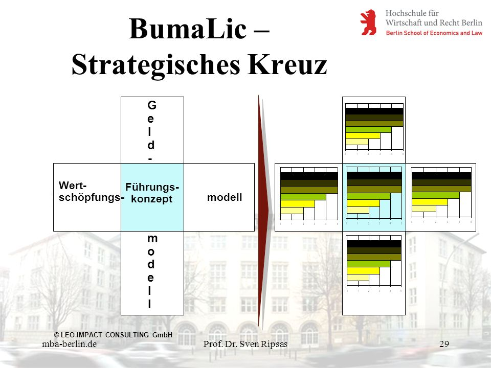 BumaLic – Strategisches Kreuz
