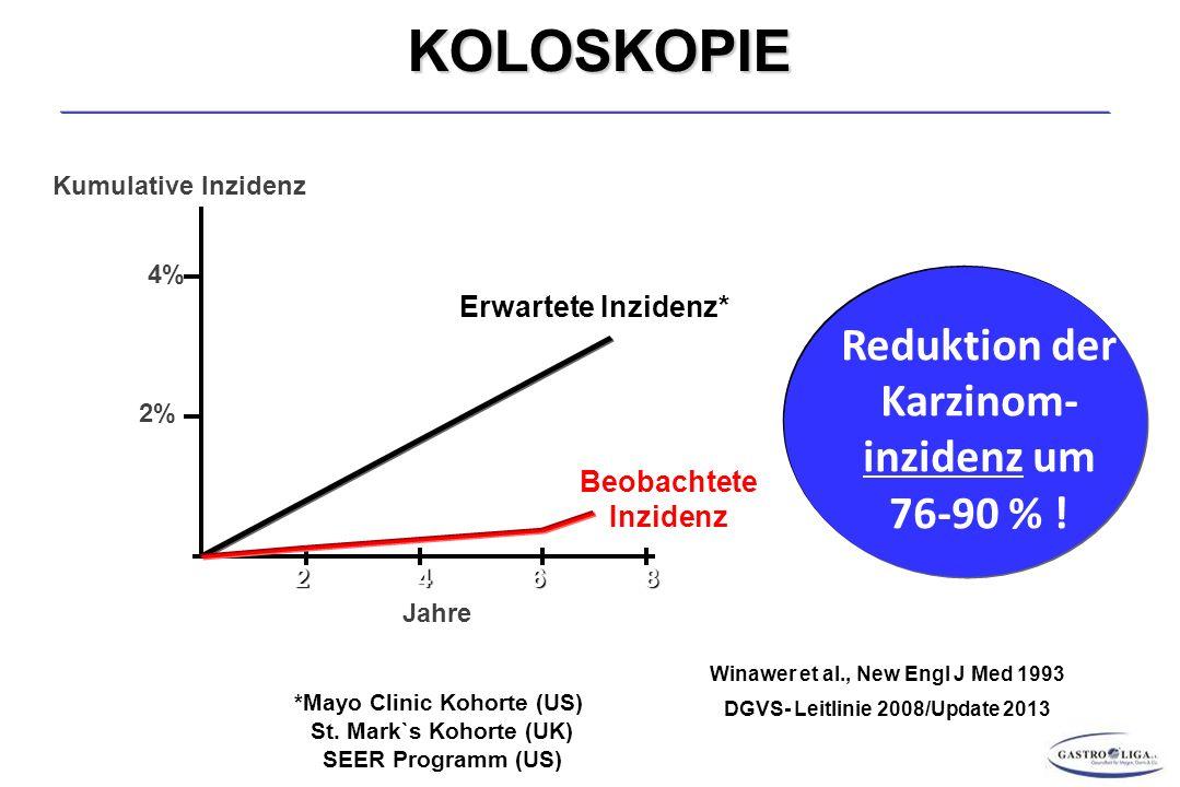 KOLOSKOPIE Reduktion der Karzinom- inzidenz um 76-90 % !