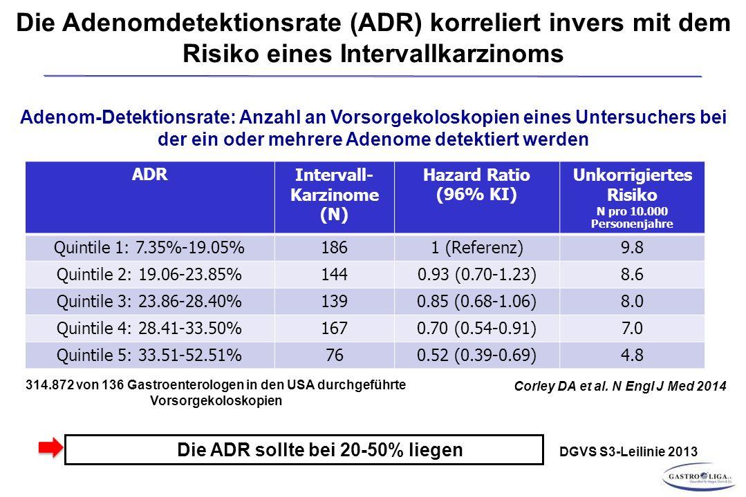 Die Adenomdetektionsrate (ADR) korreliert invers mit dem Risiko eines Intervallkarzinoms