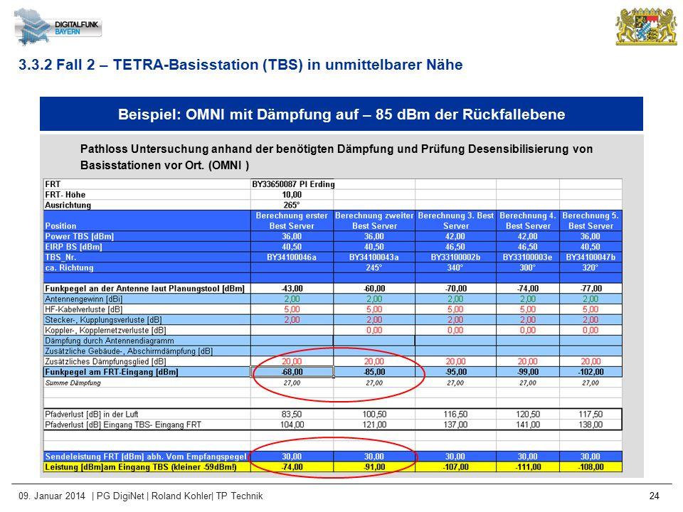 Beispiel: OMNI mit Dämpfung auf – 85 dBm der Rückfallebene