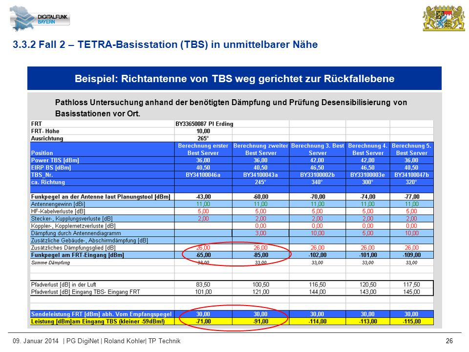 Beispiel: Richtantenne von TBS weg gerichtet zur Rückfallebene