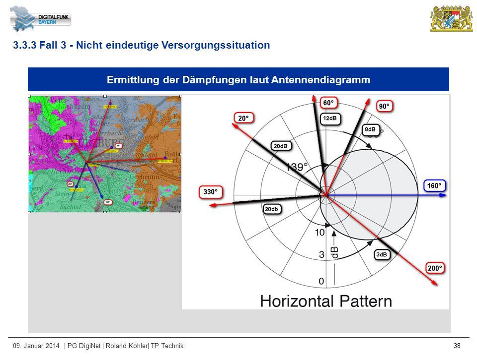 Ermittlung der Dämpfungen laut Antennendiagramm