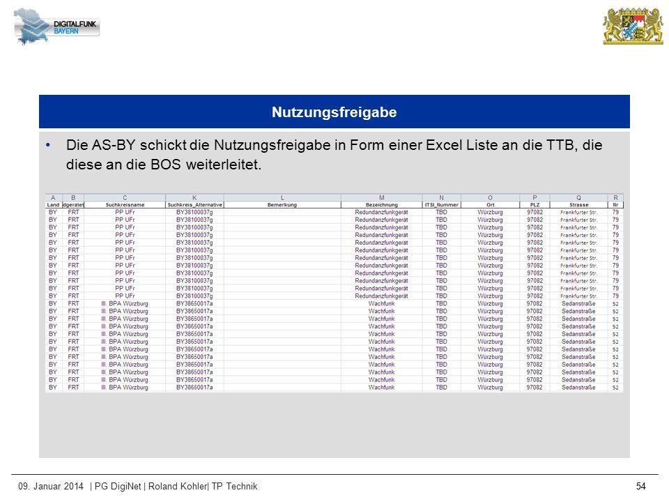 Nutzungsfreigabe Die AS-BY schickt die Nutzungsfreigabe in Form einer Excel Liste an die TTB, die diese an die BOS weiterleitet.