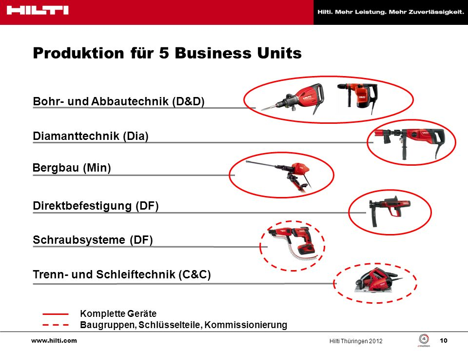 Produktion für 5 Business Units