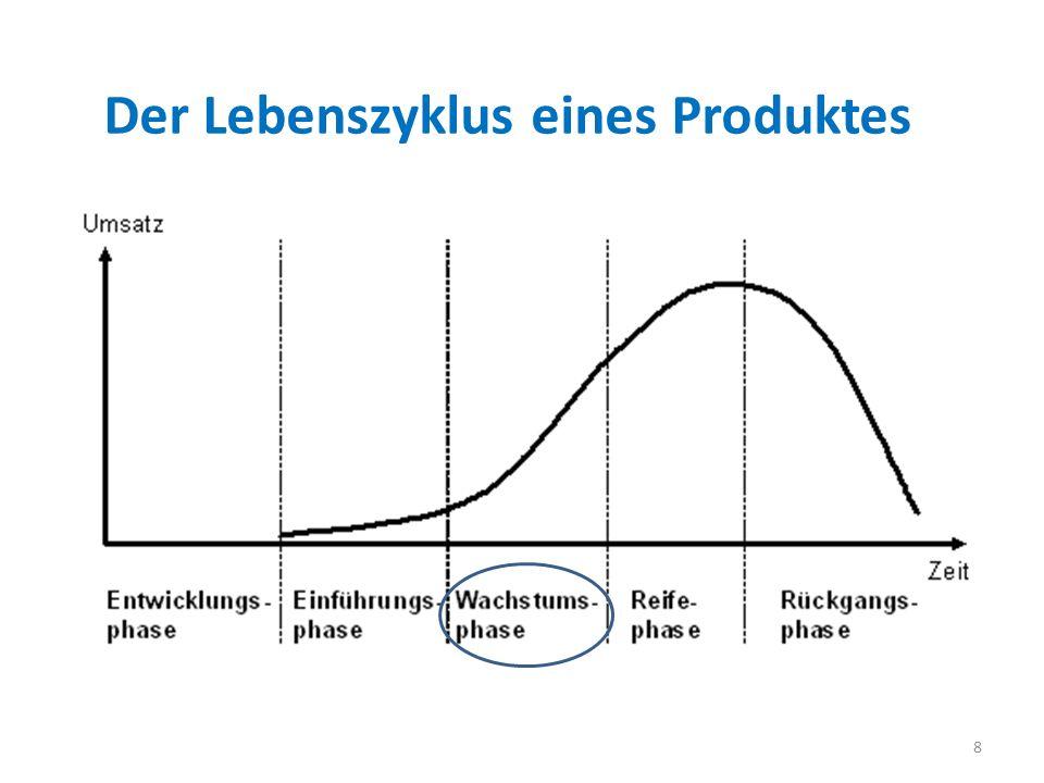 Der Lebenszyklus eines Produktes