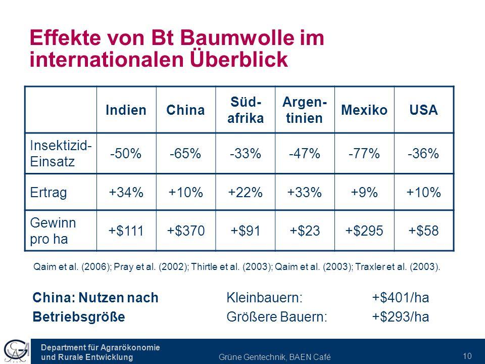 Effekte von Bt Baumwolle im internationalen Überblick