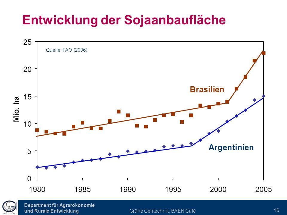 Entwicklung der Sojaanbaufläche