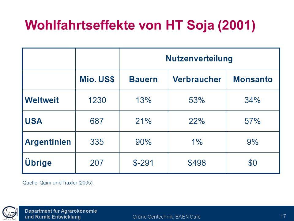 Wohlfahrtseffekte von HT Soja (2001)