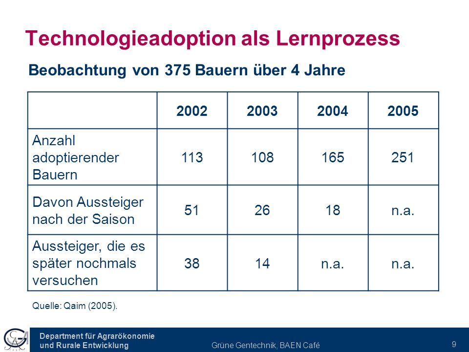 Technologieadoption als Lernprozess