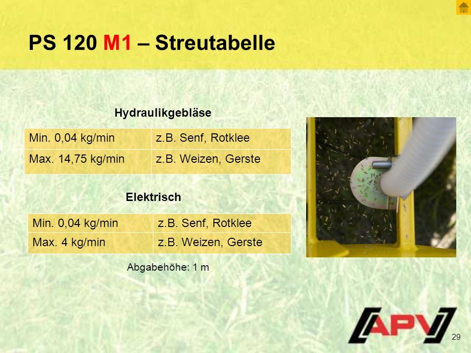PS 120 M1 – Streutabelle Hydraulikgebläse Min. 0,04 kg/min