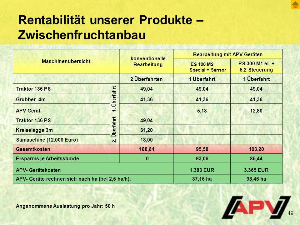 Rentabilität unserer Produkte – Zwischenfruchtanbau
