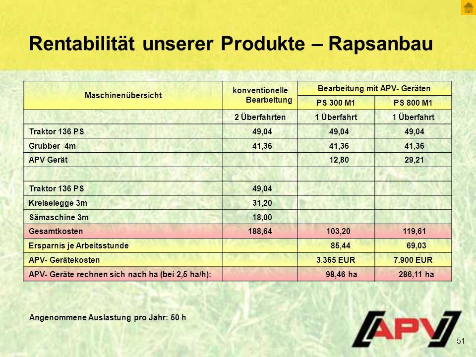 Rentabilität unserer Produkte – Rapsanbau
