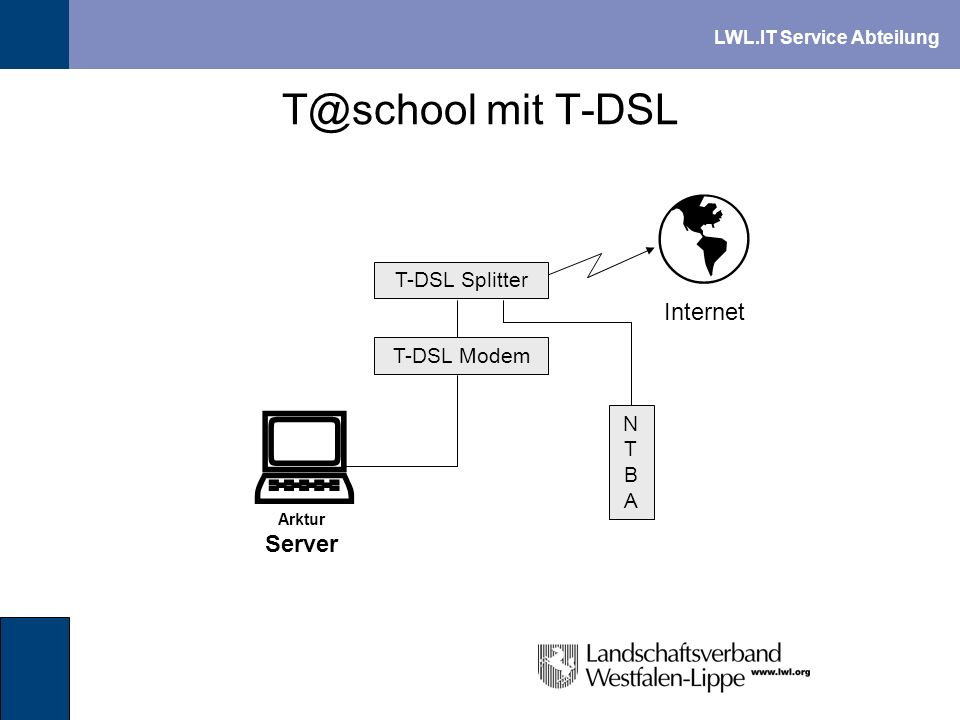   T@school mit T-DSL Internet Server T-DSL Splitter T-DSL Modem NTBA