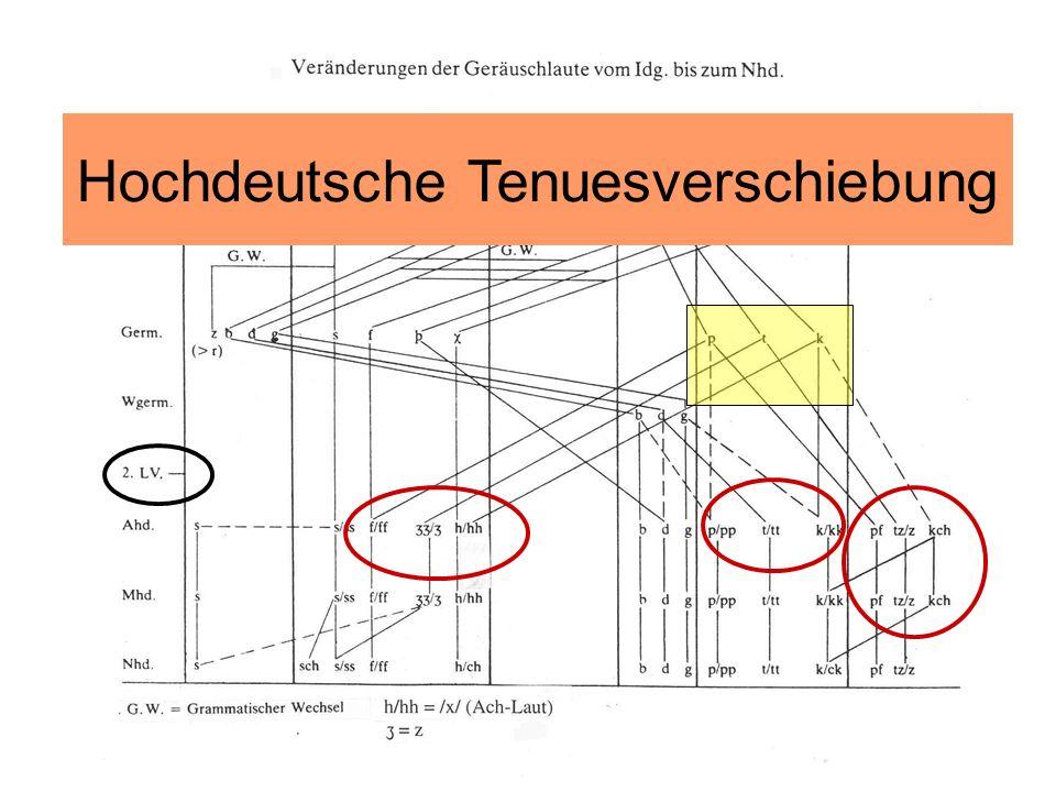 Hochdeutsche Tenuesverschiebung