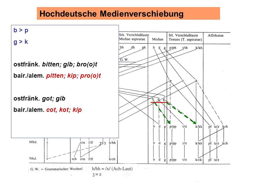 Hochdeutsche Medienverschiebung