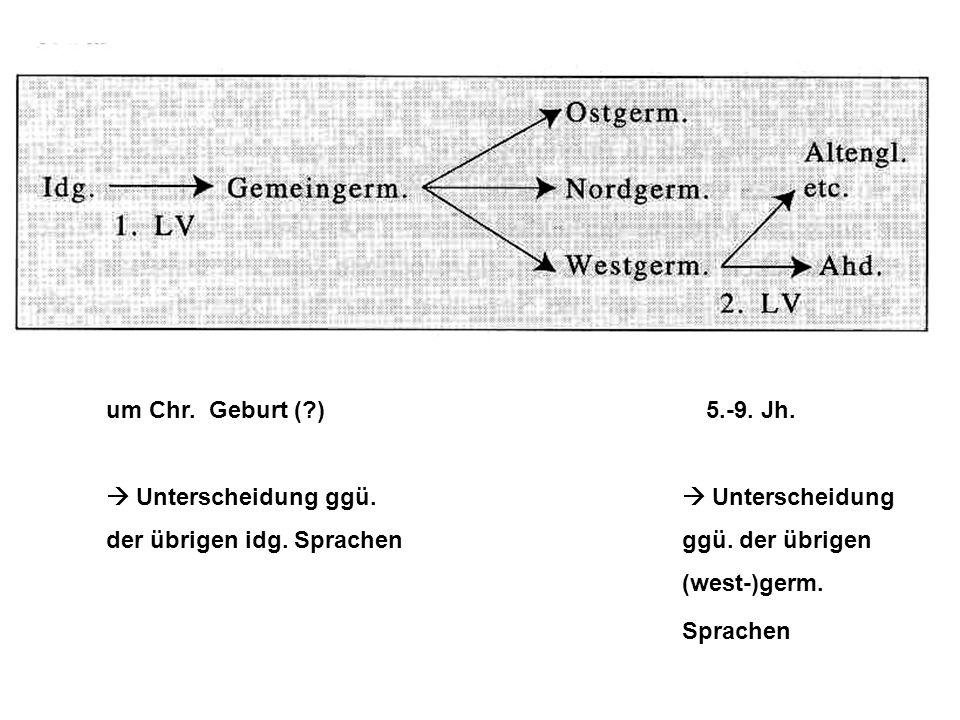 Sprachen um Chr. Geburt ( ) 5.-9. Jh.