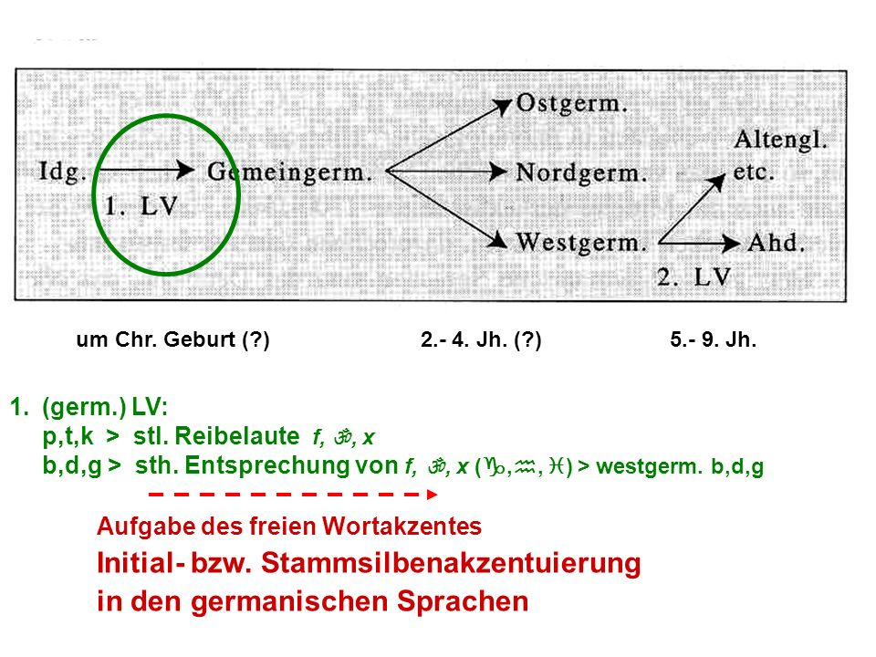 in den germanischen Sprachen