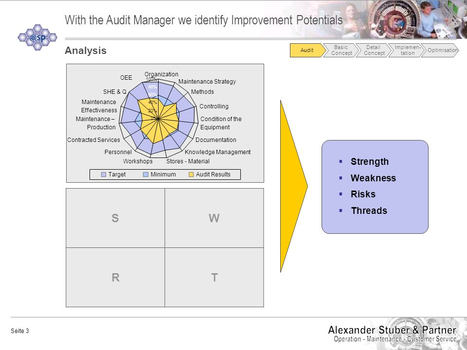 With the Audit Manager we identify Improvement Potentials