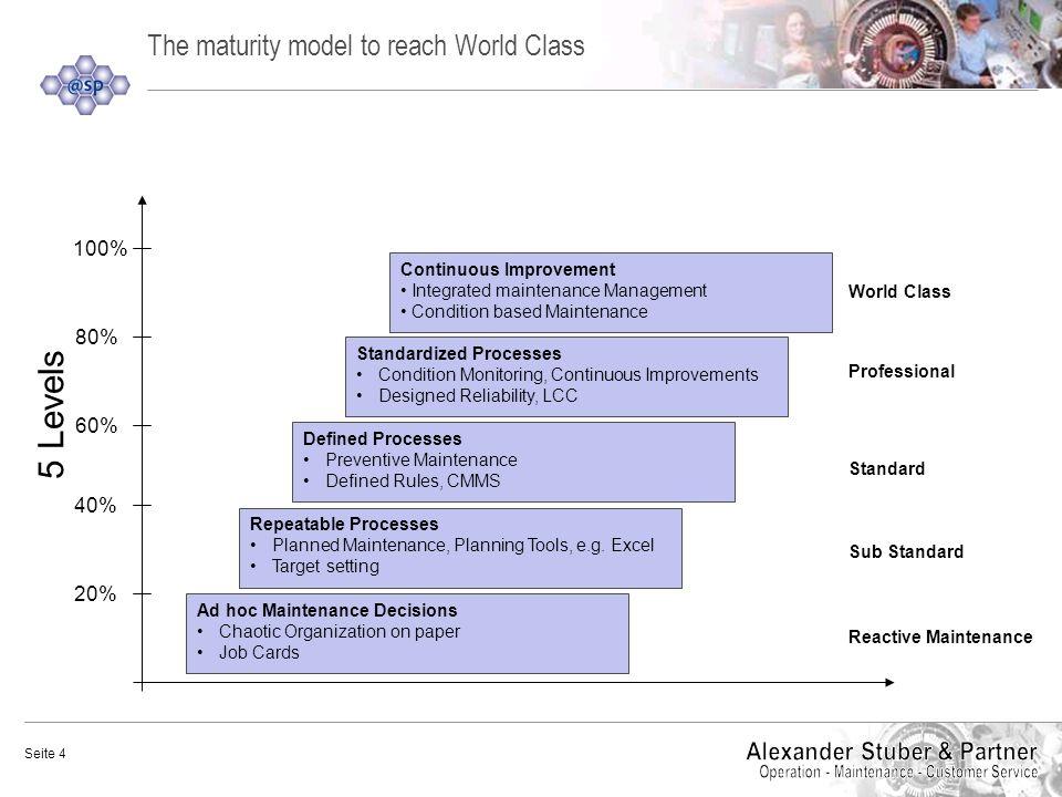 The maturity model to reach World Class