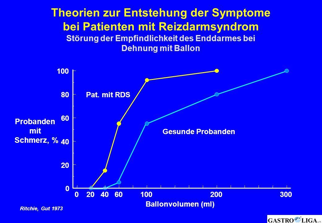 Theorien zur Entstehung der Symptome bei Patienten mit Reizdarmsyndrom Störung der Empfindlichkeit des Enddarmes bei Dehnung mit Ballon