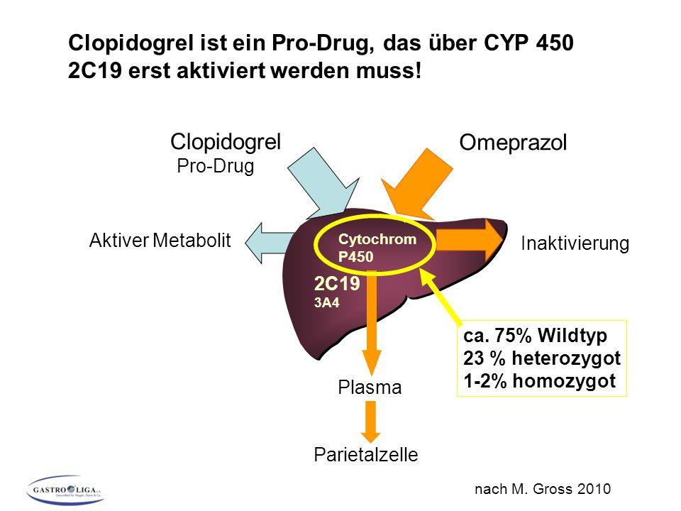 Clopidogrel ist ein Pro-Drug, das über CYP 450 2C19 erst aktiviert werden muss!