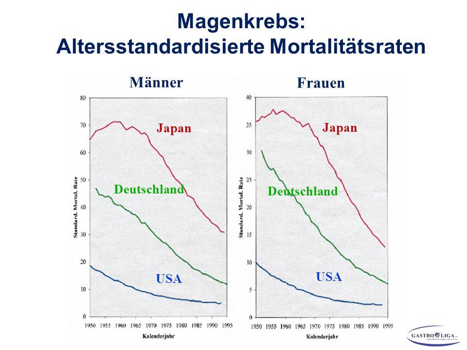 Altersstandardisierte Mortalitätsraten
