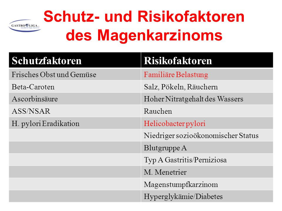 Schutz- und Risikofaktoren