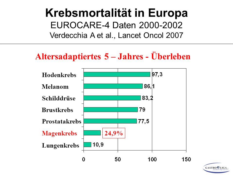 Krebsmortalität in Europa