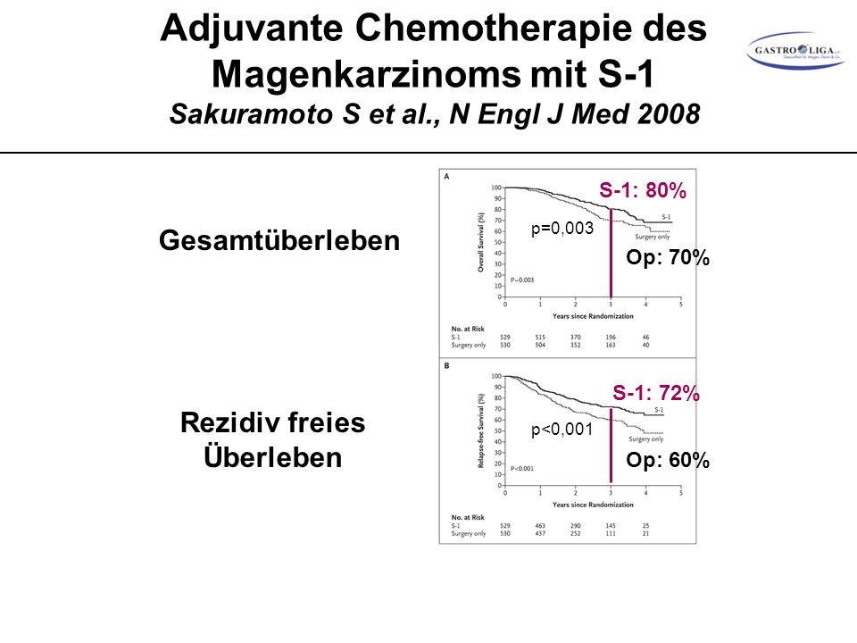 Adjuvante Chemotherapie des Magenkarzinoms mit S-1 Sakuramoto S et al