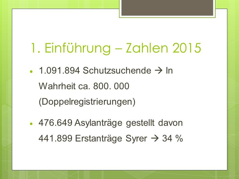 1. Einführung – Zahlen 2015 1.091.894 Schutzsuchende  In Wahrheit ca. 800. 000 (Doppelregistrierungen)