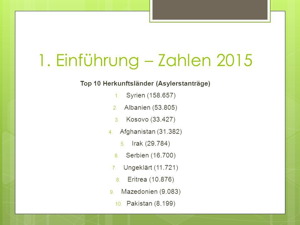 Top 10 Herkunftsländer (Asylerstanträge)