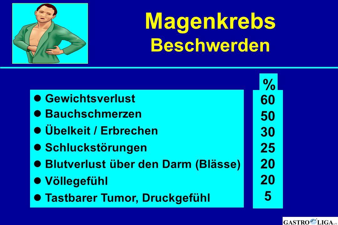 Magenkrebs Beschwerden % 60 50 30 25 20 5  Gewichtsverlust