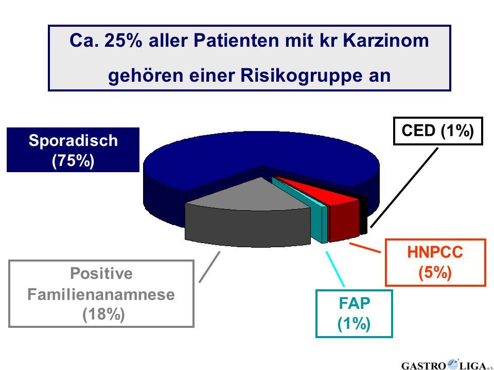 Ca. 25% aller Patienten mit kr Karzinom gehören einer Risikogruppe an