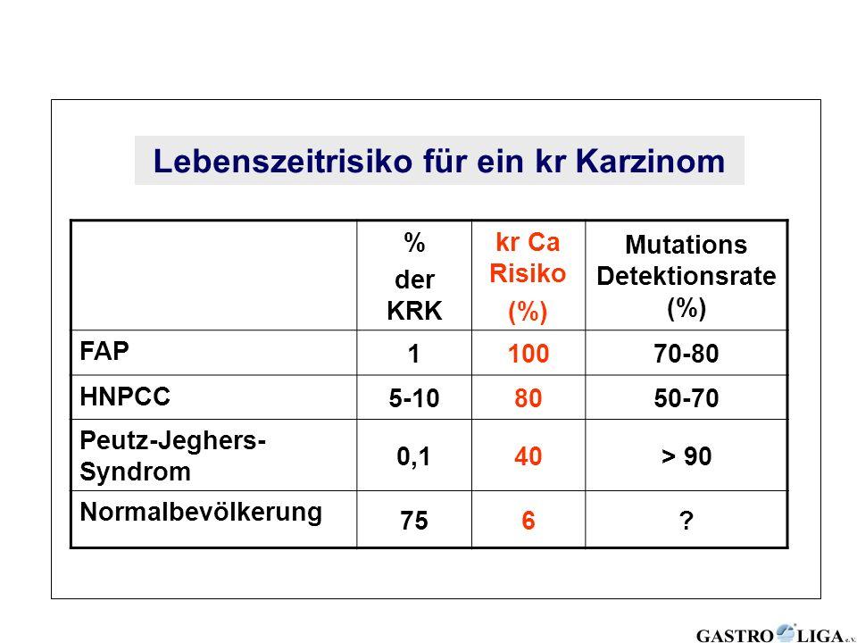 Lebenszeitrisiko für ein kr Karzinom Mutations Detektionsrate (%)
