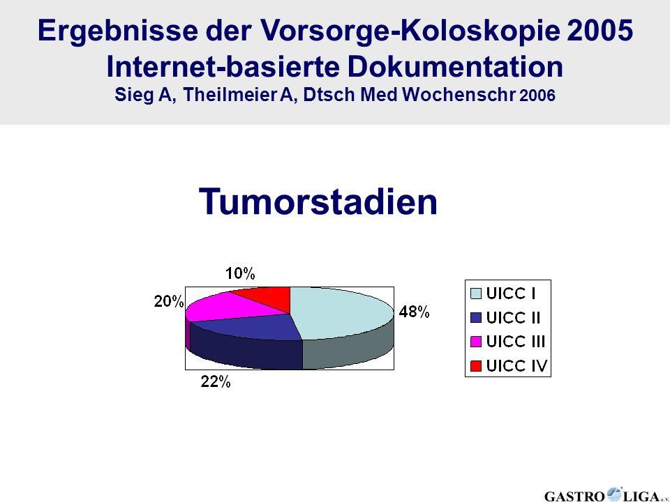 Tumorstadien Ergebnisse der Vorsorge-Koloskopie 2005