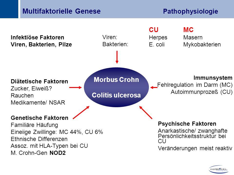 Multifaktorielle Genese Pathophysiologie