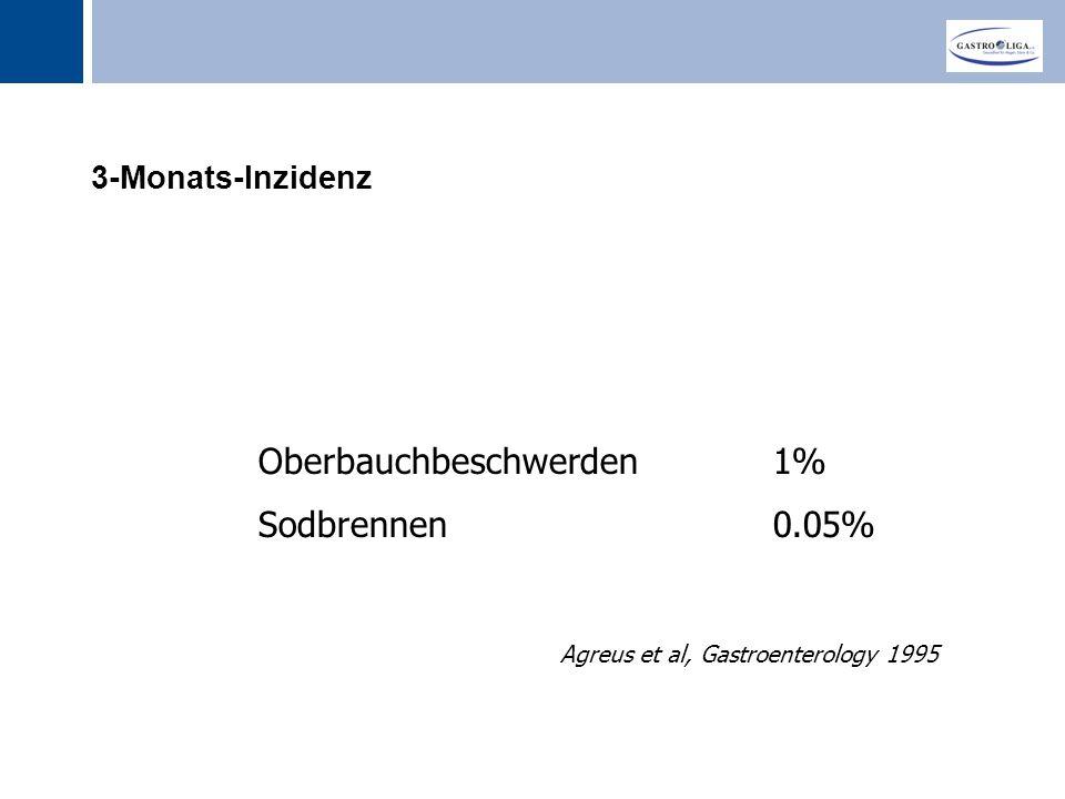 Oberbauchbeschwerden 1% Sodbrennen 0.05%