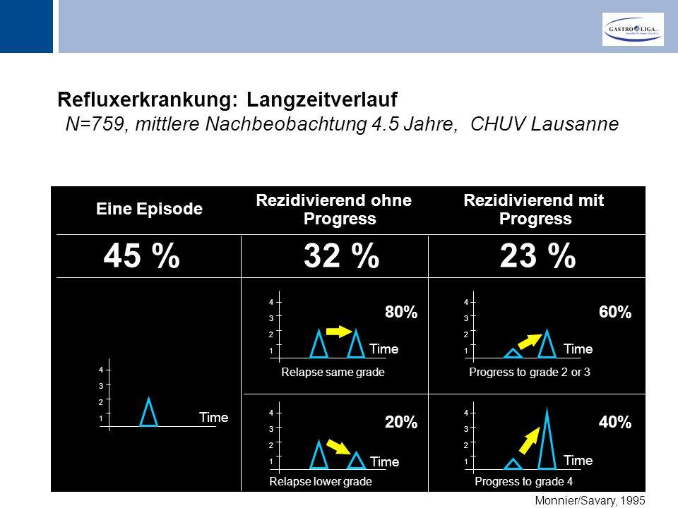 Refluxerkrankung: Langzeitverlauf