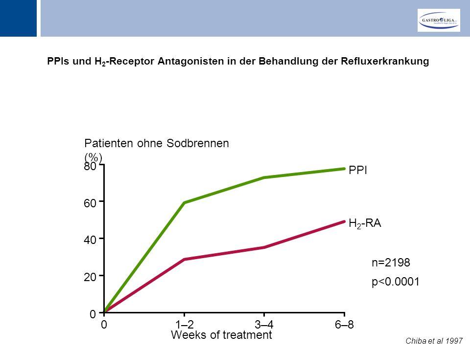 Patienten ohne Sodbrennen (%)