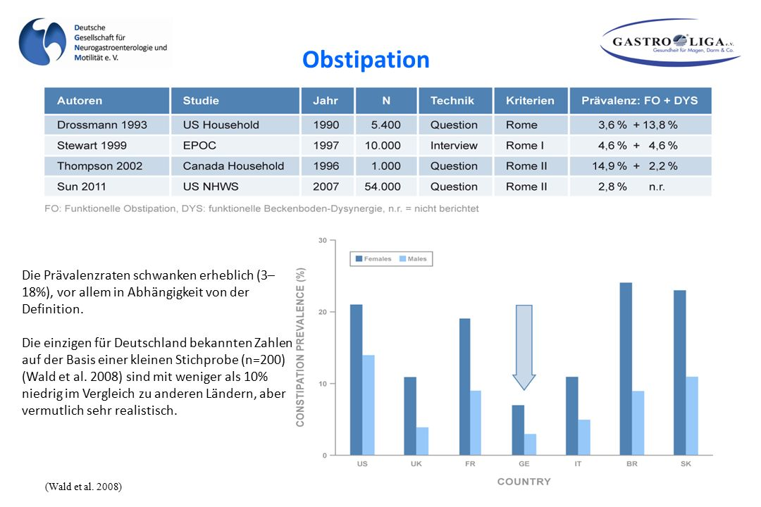 Obstipation Die Prävalenzraten schwanken erheblich (3–18%), vor allem in Abhängigkeit von der Definition.