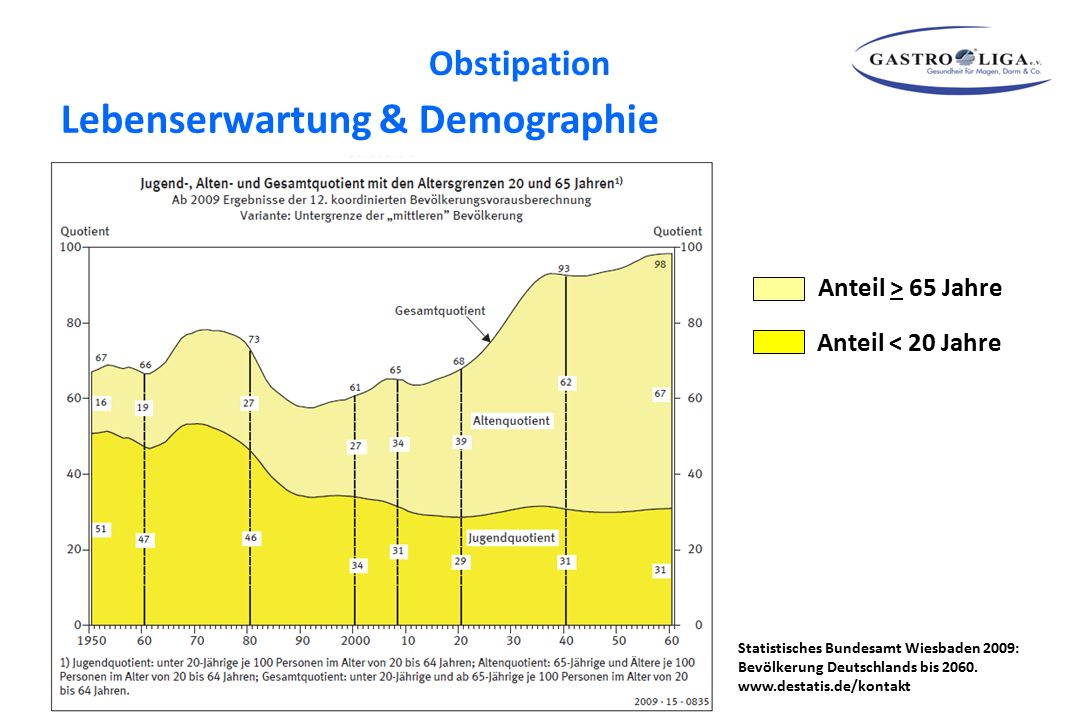 Lebenserwartung & Demographie