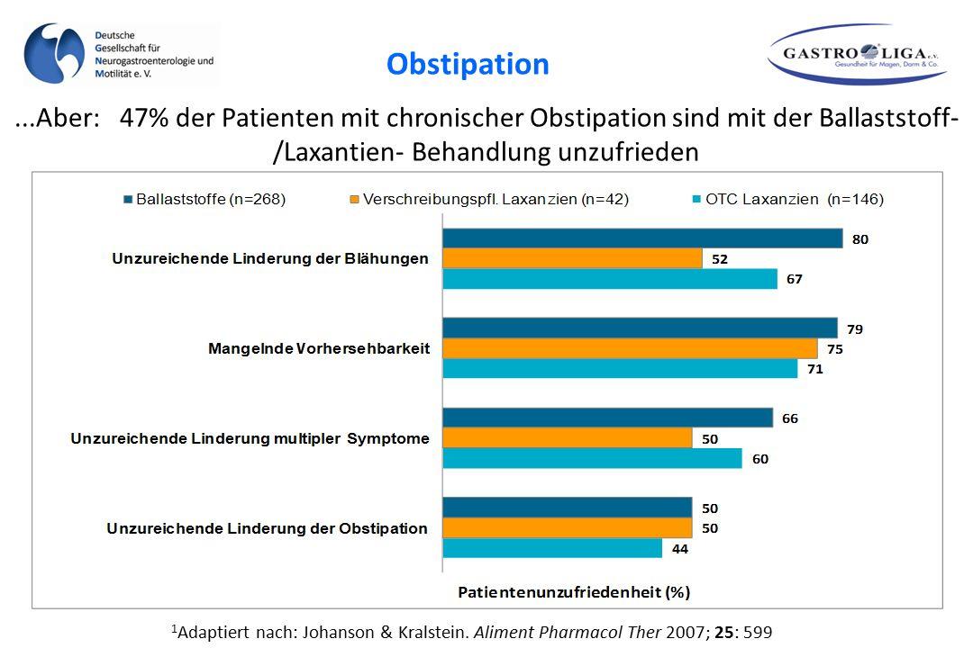 Obstipation ...Aber: 47% der Patienten mit chronischer Obstipation sind mit der Ballaststoff-/Laxantien- Behandlung unzufrieden.