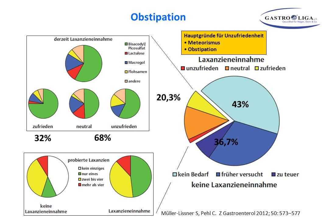 Obstipation 20,3% 43% 32% 68% 36,7% Hauptgründe für Unzufriedenheit