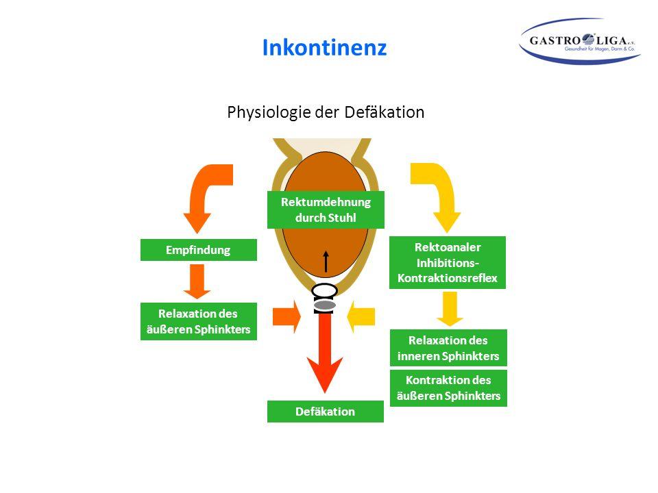 Inkontinenz Physiologie der Defäkation Rektumdehnung durch Stuhl